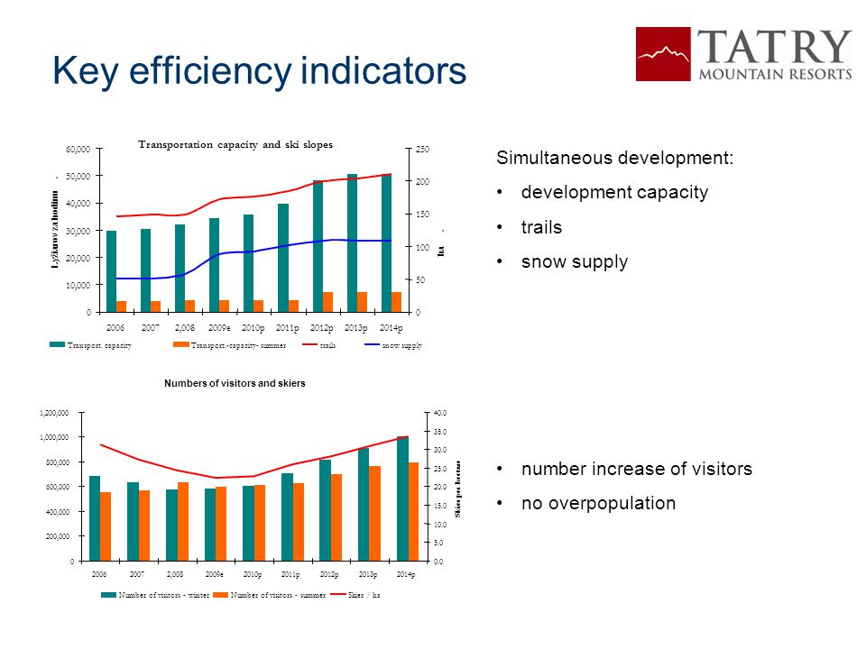 Key efficiency indicators Simultaneous development: development capacity trails snow supply number increase of visitors no overpopulation Transportati
