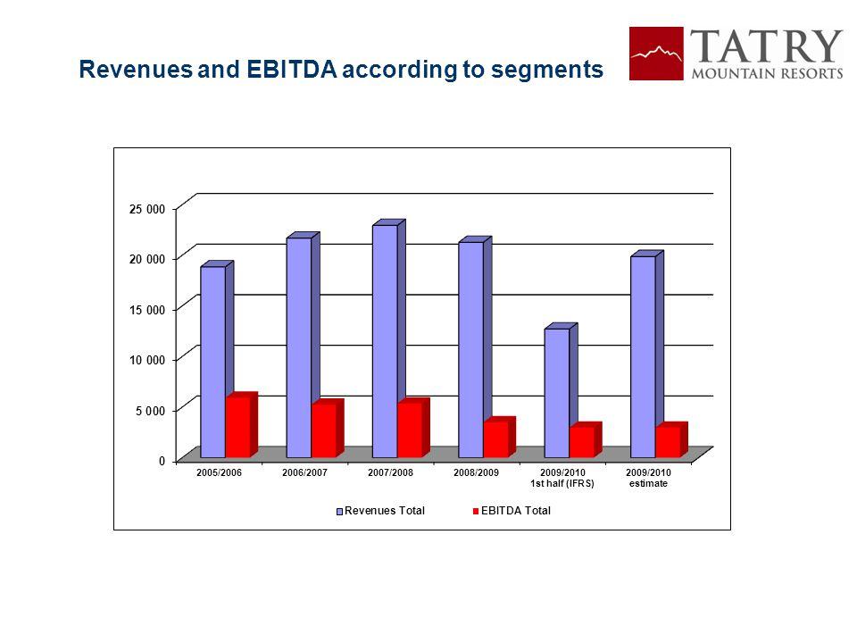 Revenues and EBITDA according to segments