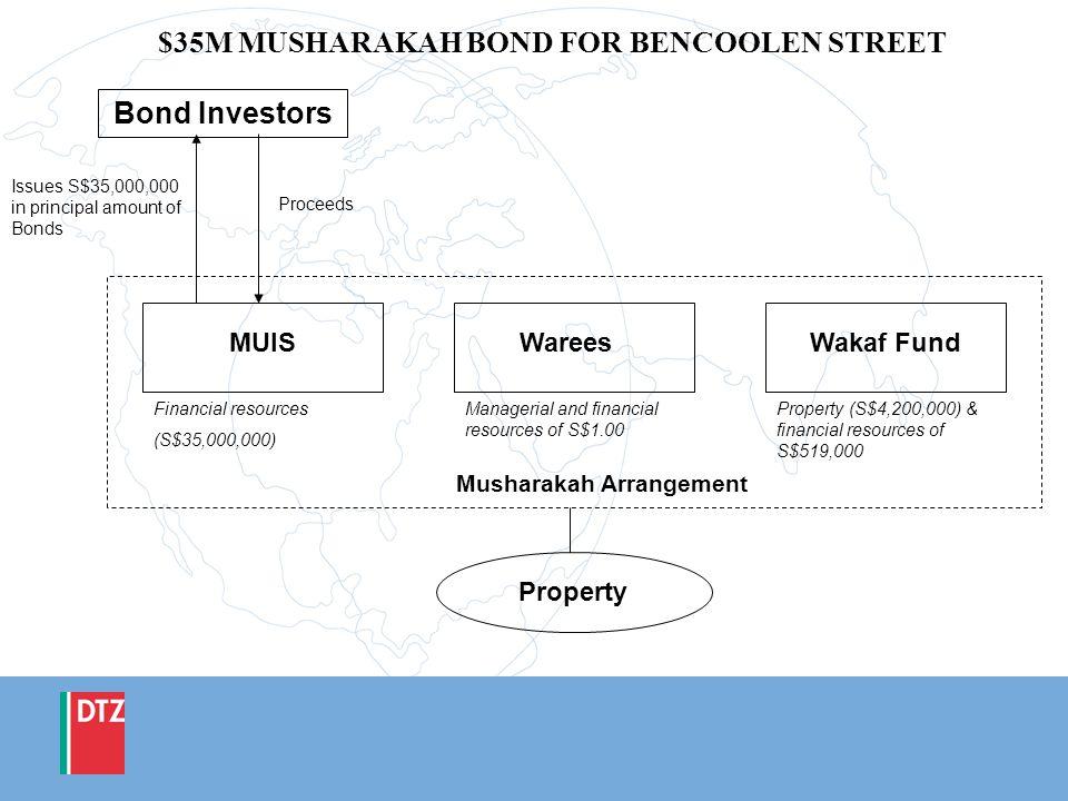 $35M MUSHARAKAH BOND FOR BENCOOLEN STREET Bond Investors MUISWareesWakaf Fund Financial resources (S$35,000,000) Managerial and financial resources of