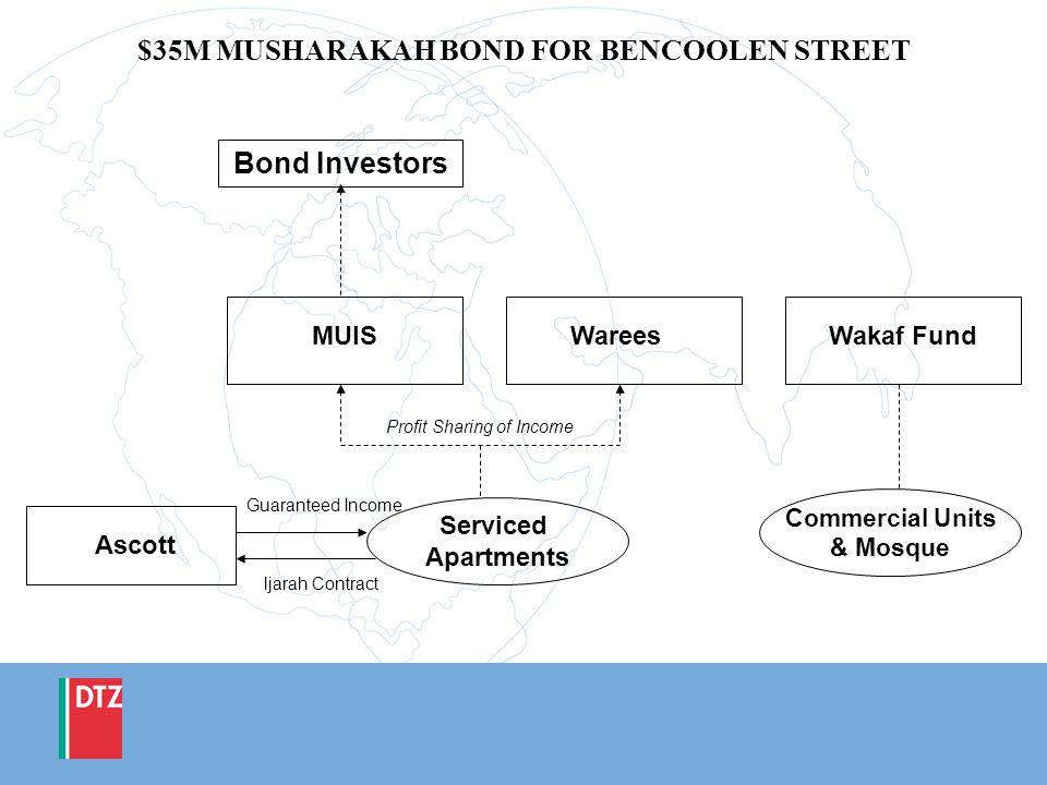 $35M MUSHARAKAH BOND FOR BENCOOLEN STREET Bond Investors MUISWareesWakaf Fund Serviced Apartments Commercial Units & Mosque Ascott ljarah Contract Gua