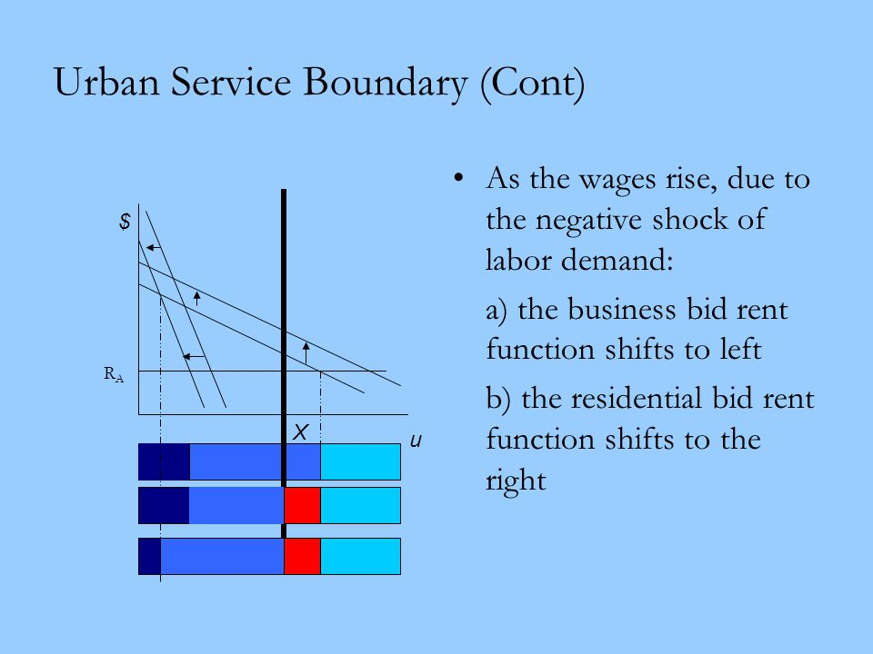 Urban Service Boundary (Cont) As the wages rise, due to the negative shock of labor demand: a) the business bid rent function shifts to left b) the re