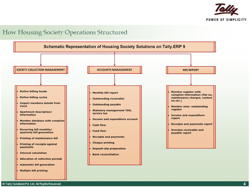 © Tally Solutions Pvt. Ltd. All Rights Reserved 4 4 How Housing Society Operations Structured