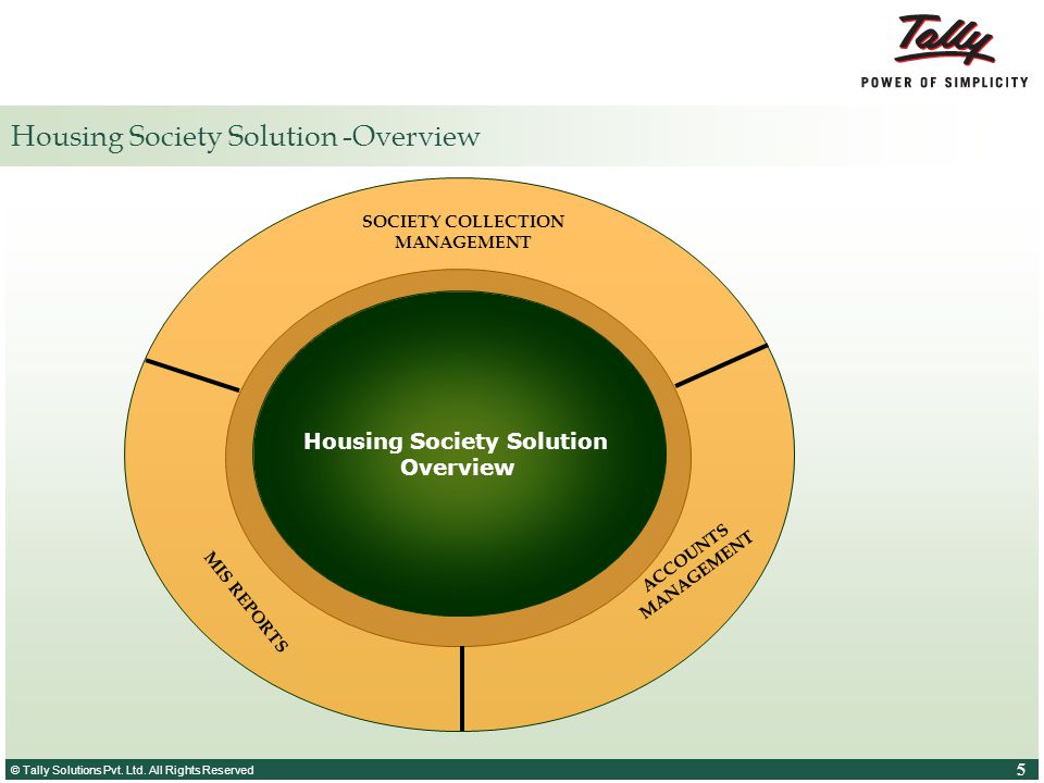 © Tally Solutions Pvt. Ltd. All Rights Reserved 5 5 Housing Society Solution -Overview Housing Society Solution Overview MIS REPORTS ACCOUNTS MANAGEME