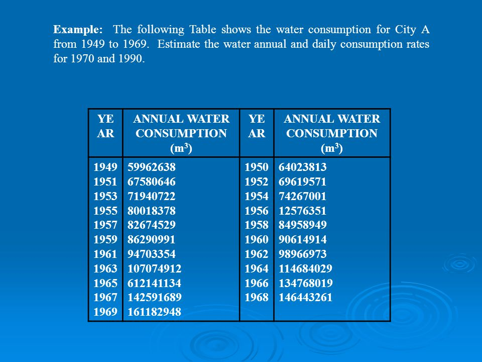 Example: The following Table shows the water consumption for City A from 1949 to 1969.