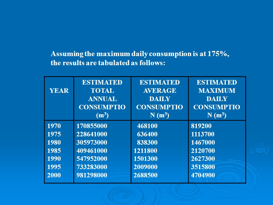 Assuming the maximum daily consumption is at 175%, the results are tabulated as follows: YEAR ESTIMATED TOTAL ANNUAL CONSUMPTIO (m 3 ) ESTIMATED AVERAGE DAILY CONSUMPTIO N (m 3 ) ESTIMATED MAXIMUM DAILY CONSUMPTIO N (m 3 ) 1970 1975 1980 1985 1990 1995 2000 170855000 228641000 305973000 409461000 547952000 733283000 981298000 468100 636400 838300 1211800 1501300 2009000 2688500 819200 1113700 1467000 2120700 2627300 3515800 4704900