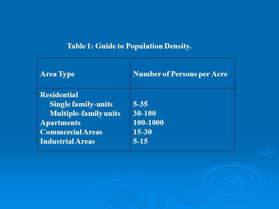 Table 1: Guide to Population Density.