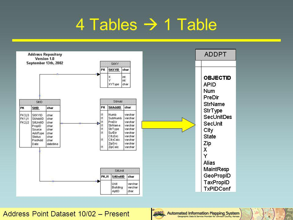 Address Point Dataset 10/02 – Present 4 Tables 1 Table