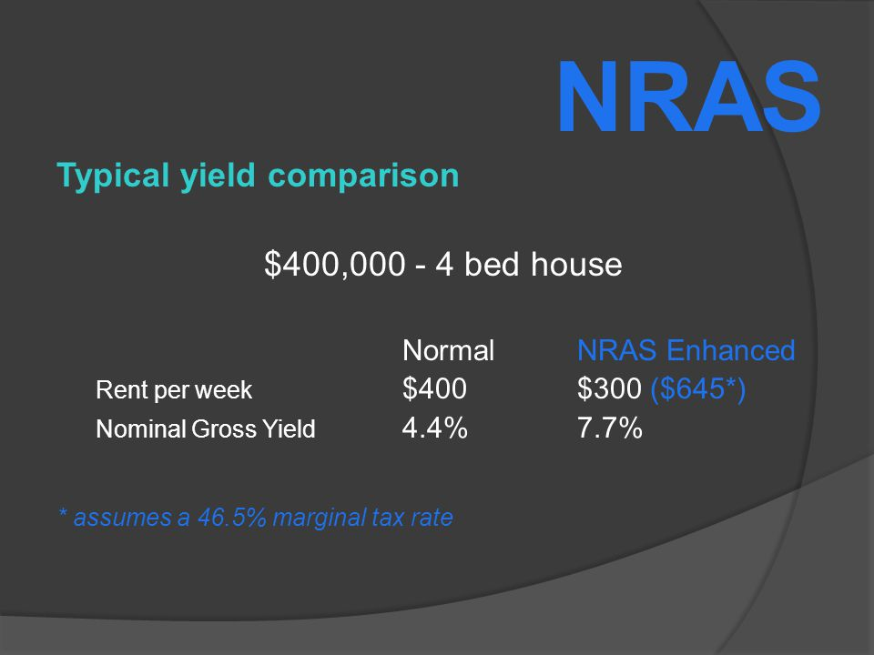 Typical yield comparison $400,000 - 4 bed house NormalNRAS Enhanced Rent per week $400$300 ($645*) Nominal Gross Yield 4.4%7.7% * assumes a 46.5% marginal tax rate NRAS