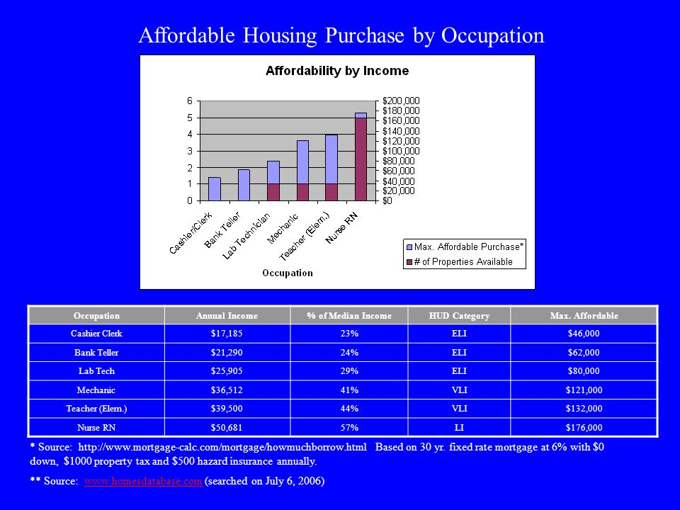 Recommendations (Continued) Our proposals address the current situation in Calvert County Current market, land costs, and County policies combine to eliminate private development of new affordable housing Minimal government initiatives to build affordable housing