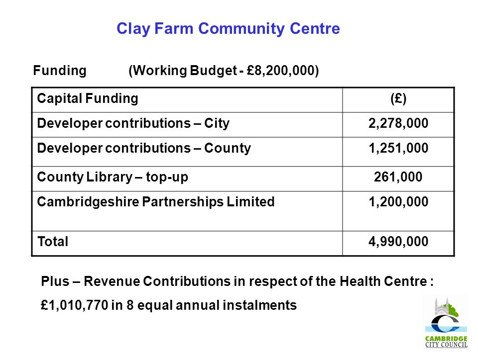 Clay Farm Community Centre Funding (Working Budget - £8,200,000) Capital Funding(£) Developer contributions – City2,278,000 Developer contributions – County1,251,000 County Library – top-up261,000 Cambridgeshire Partnerships Limited1,200,000 Total4,990,000 Plus – Revenue Contributions in respect of the Health Centre : £1,010,770 in 8 equal annual instalments