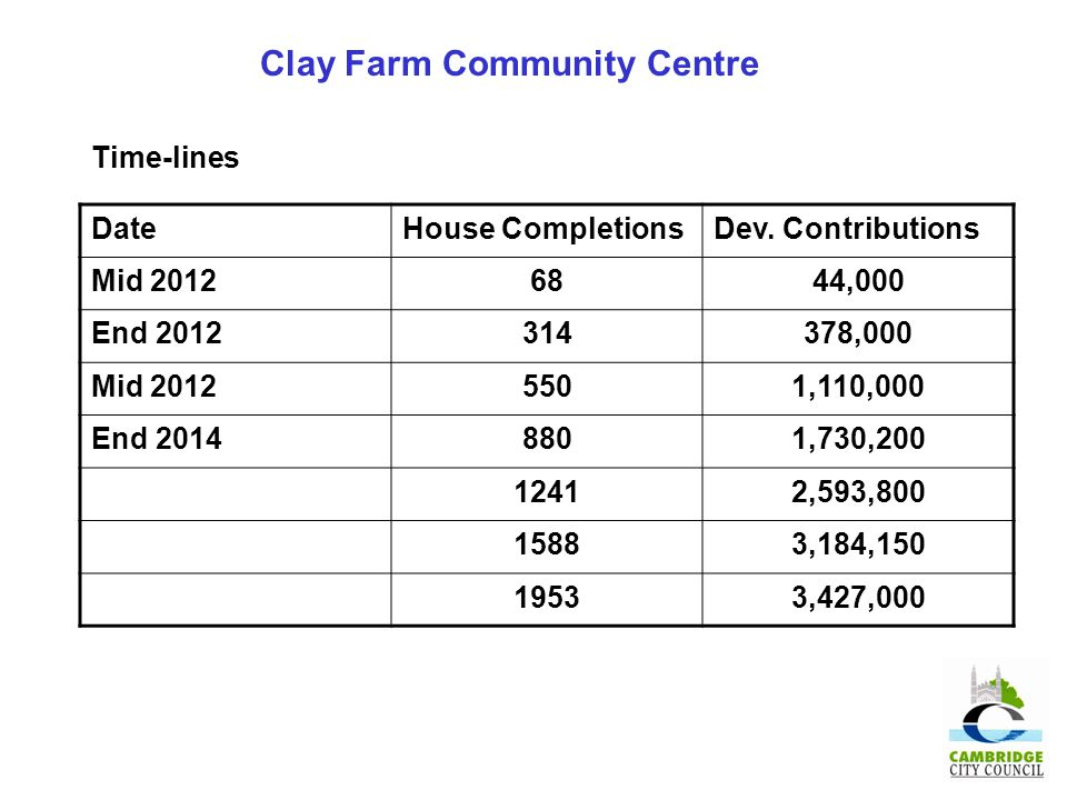 Clay Farm Community Centre DateHouse CompletionsDev.