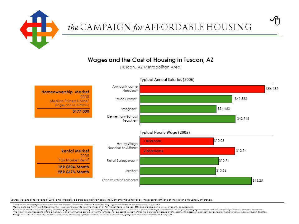 the Campaign for Affordable Housing 1 Data on the median-priced home are from the National Association of Home Builders Housing Opportunity Index for the first quarter (1Q) of 2005.