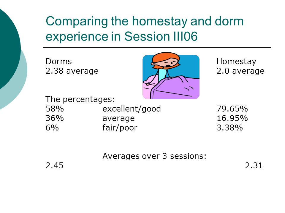 Comparing the homestay and dorm experience in Session III06 DormsHomestay 2.38 average2.0 average The percentages: 58% excellent/good 79.65% 36%averag