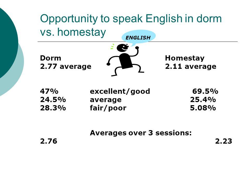 Opportunity to speak English in dorm vs.