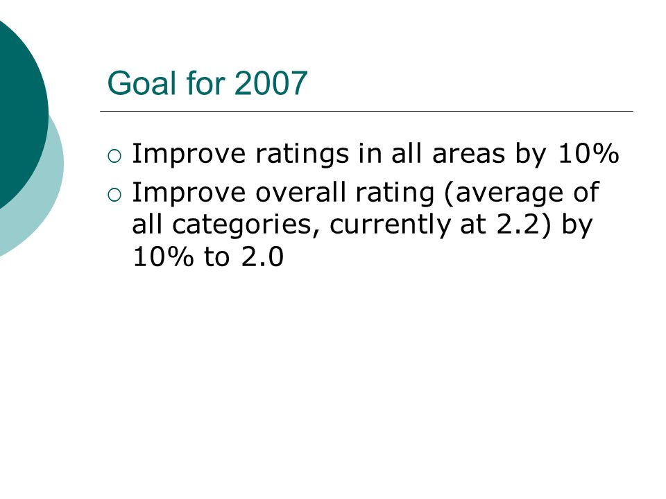 Goal for 2007 Improve ratings in all areas by 10% Improve overall rating (average of all categories, currently at 2.2) by 10% to 2.0