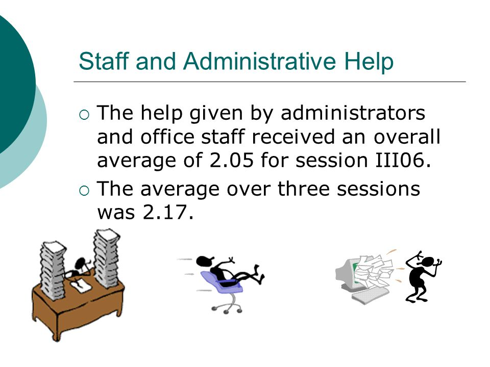 Staff and Administrative Help The help given by administrators and office staff received an overall average of 2.05 for session III06. The average ove