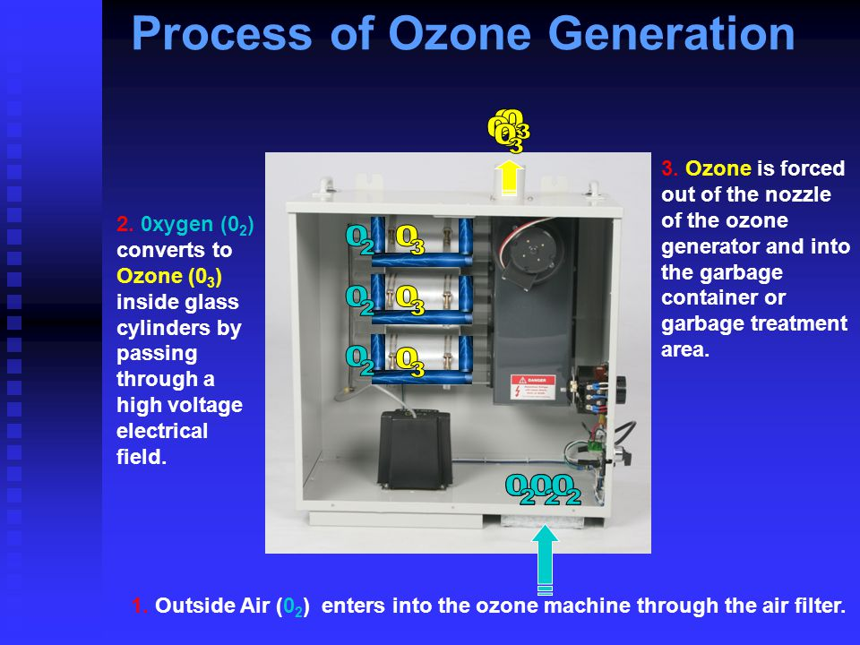 1. Outside Air (0 2 ) enters into the ozone machine through the air filter. 2. 0xygen (0 2 ) converts to Ozone (0 3 ) inside glass cylinders by passin