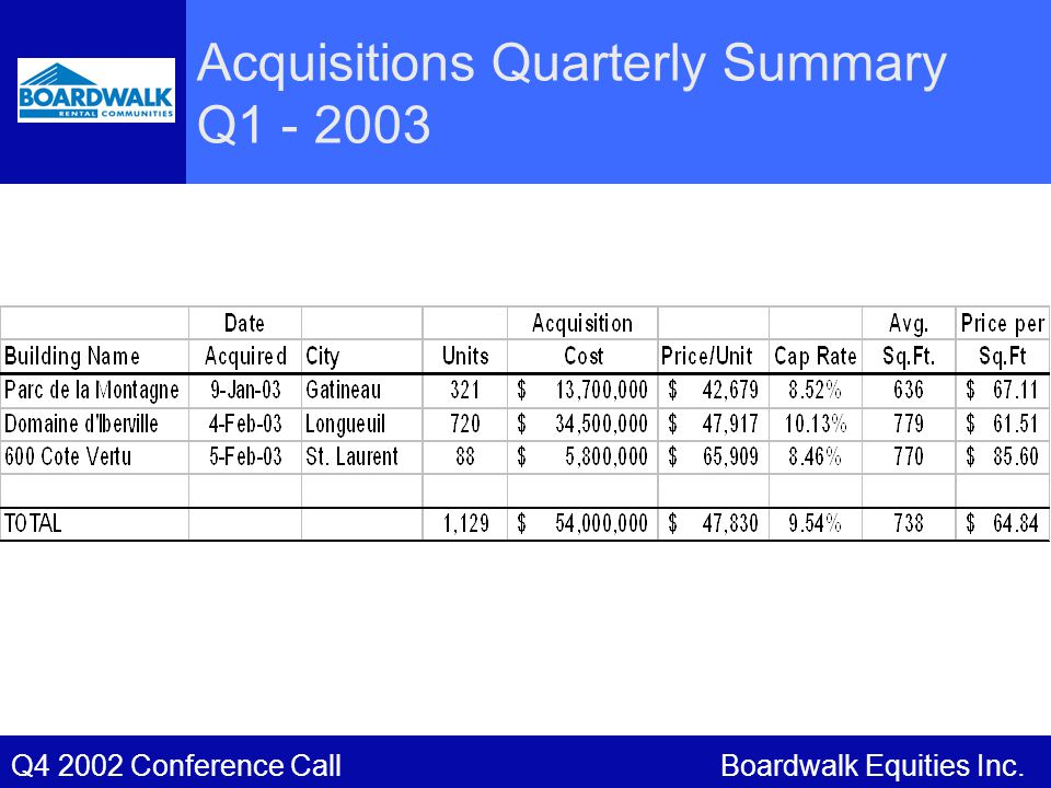 Acquisitions Quarterly Summary Q1 - 2003 Boardwalk Equities Inc.Q4 2002 Conference Call
