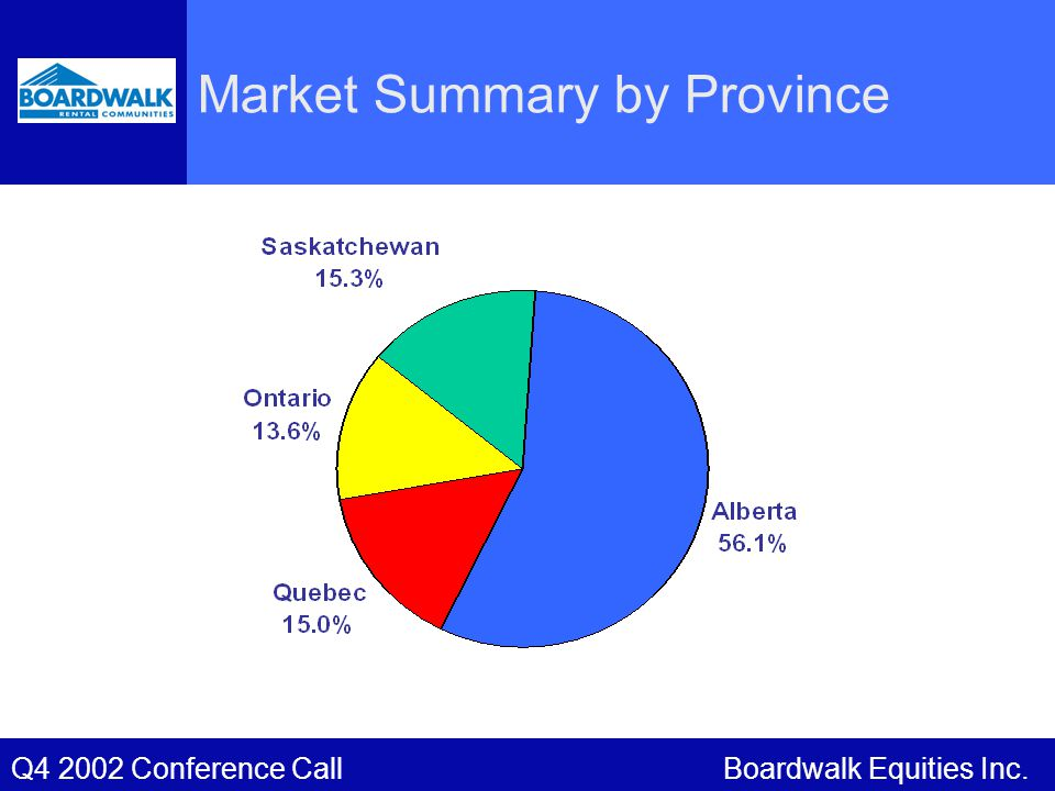 Market Summary by Province Boardwalk Equities Inc.Q4 2002 Conference Call