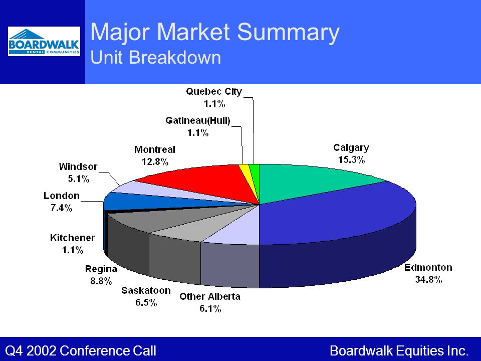 Boardwalk Equities Inc.Q4 2002 Conference Call Major Market Summary Unit Breakdown