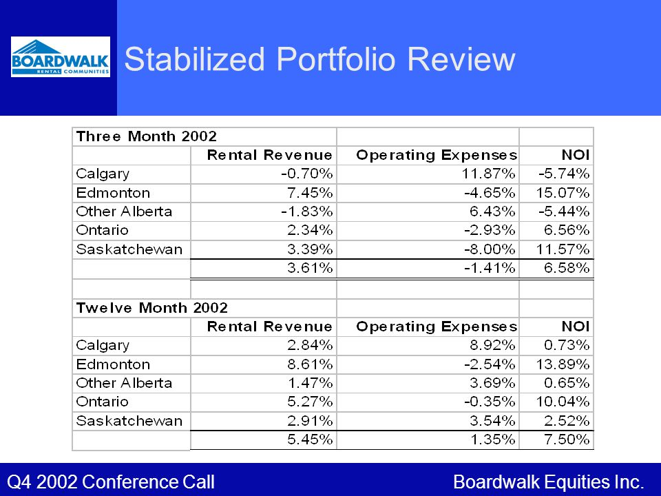 Boardwalk Equities Inc.Q4 2002 Conference Call Stabilized Portfolio Review