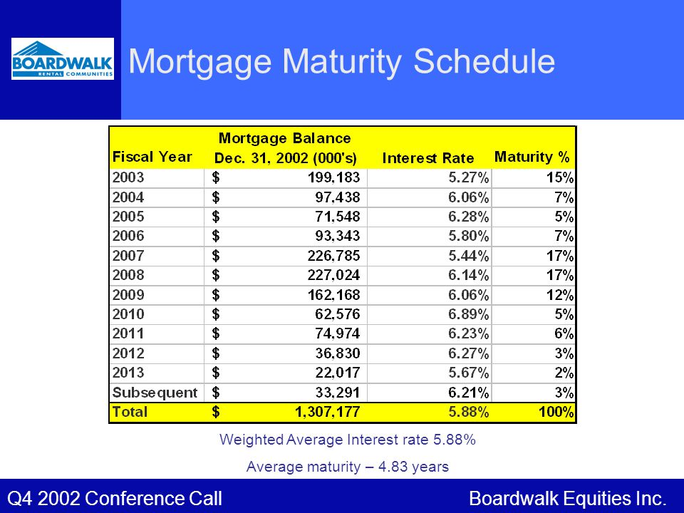 Boardwalk Equities Inc.Q4 2002 Conference Call Mortgage Maturity Schedule Weighted Average Interest rate 5.88% Average maturity – 4.83 years