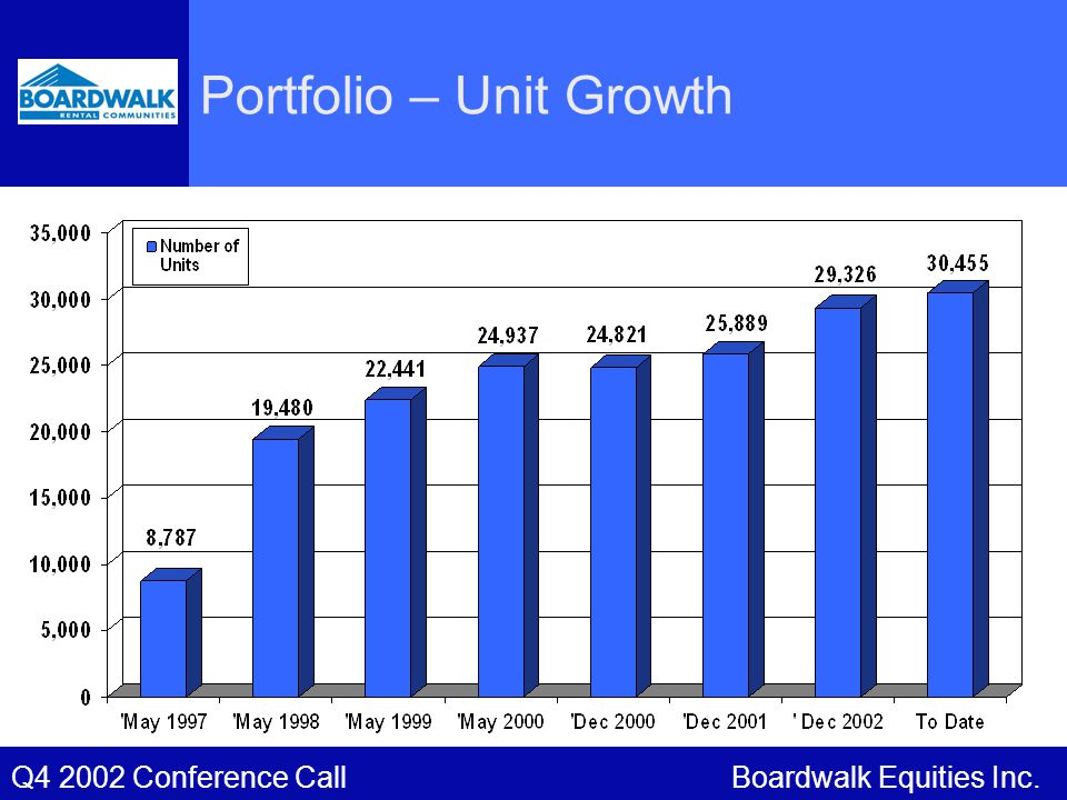 Boardwalk Equities Inc.Q4 2002 Conference Call Portfolio – Unit Growth