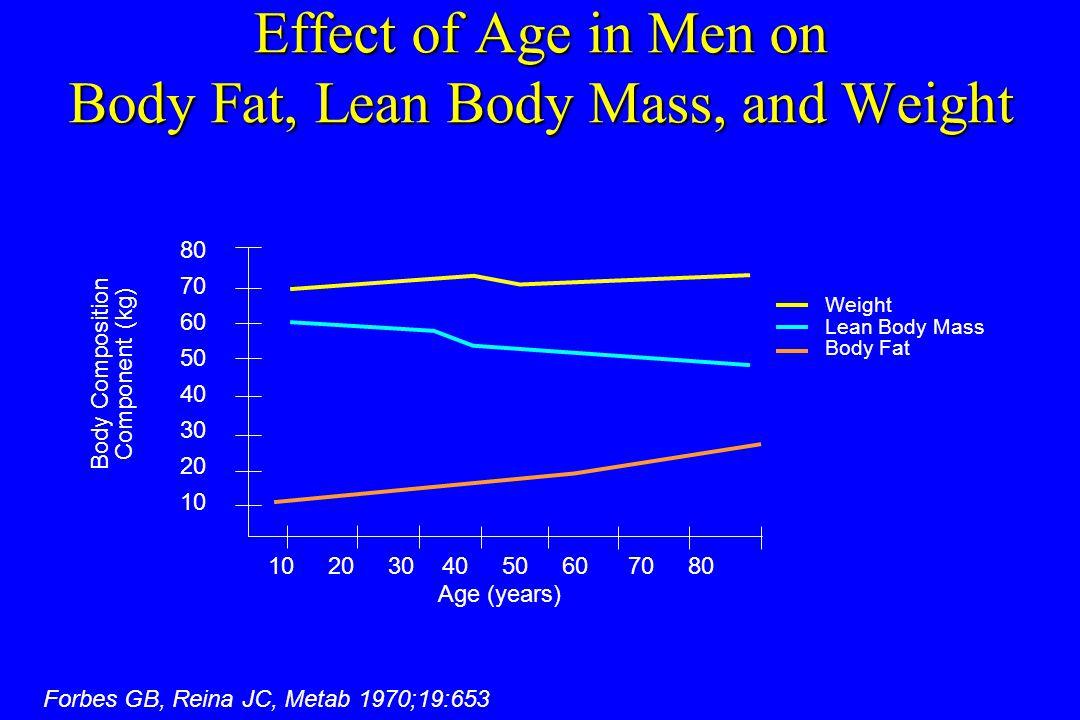 Effect of Age in Men on Body Fat, Lean Body Mass, and Weight Weight Lean Body Mass Body Fat 1020304050607080 80 70 60 50 40 30 20 10 Age (years) Body