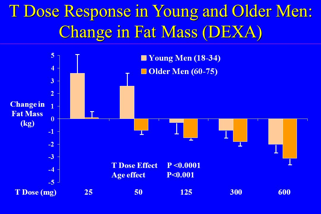 T Dose Response in Young and Older Men: Change in Fat Mass (DEXA) T Dose (mg)2550125300600 Change in Fat Mass (kg) T Dose Effect P <0.0001 Age effect