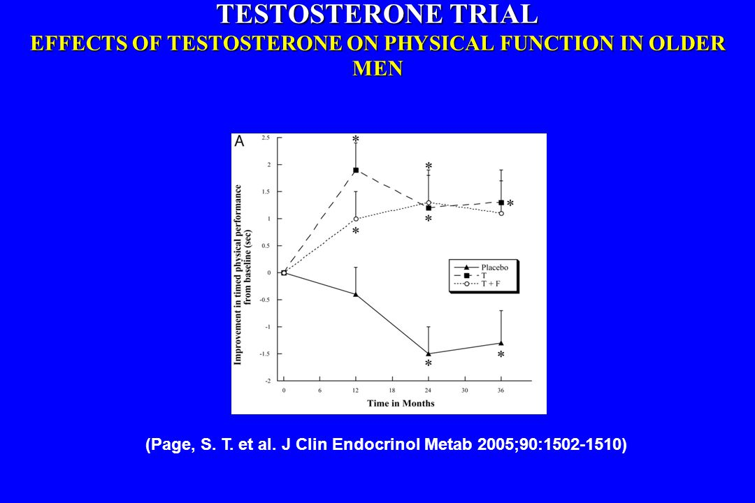TESTOSTERONE TRIAL EFFECTS OF TESTOSTERONE ON PHYSICAL FUNCTION IN OLDER MEN (Page, S. T. et al. J Clin Endocrinol Metab 2005;90:1502-1510)