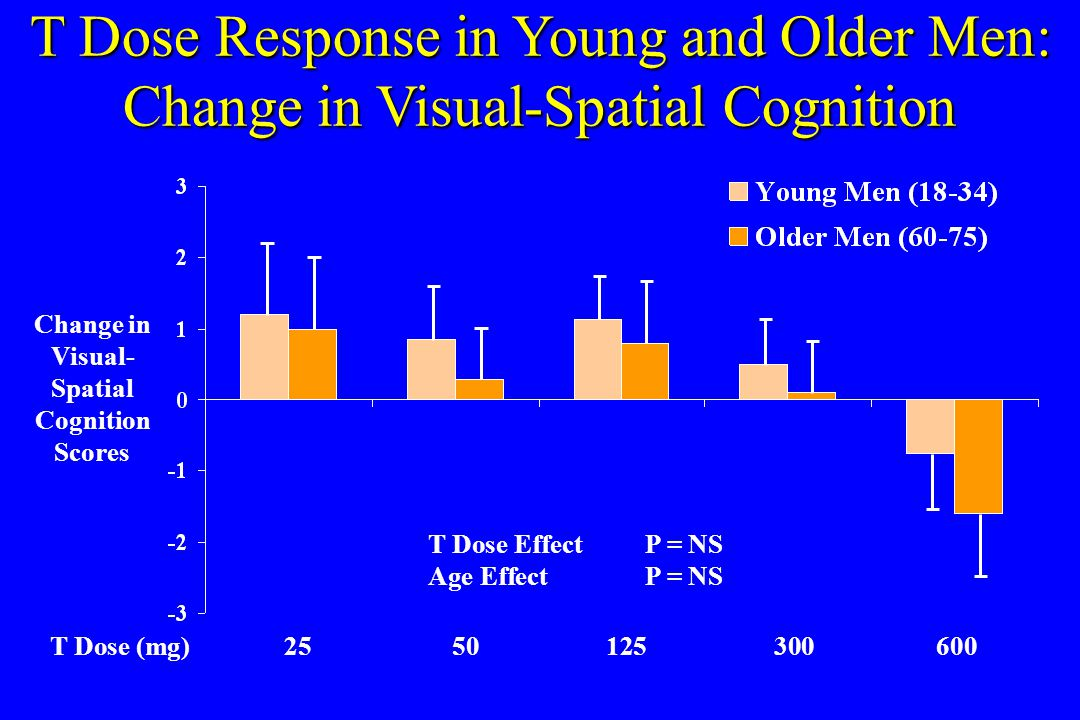 T Dose Response in Young and Older Men: Change in Visual-Spatial Cognition T Dose (mg)2550125300600 Change in Visual- Spatial Cognition Scores T Dose