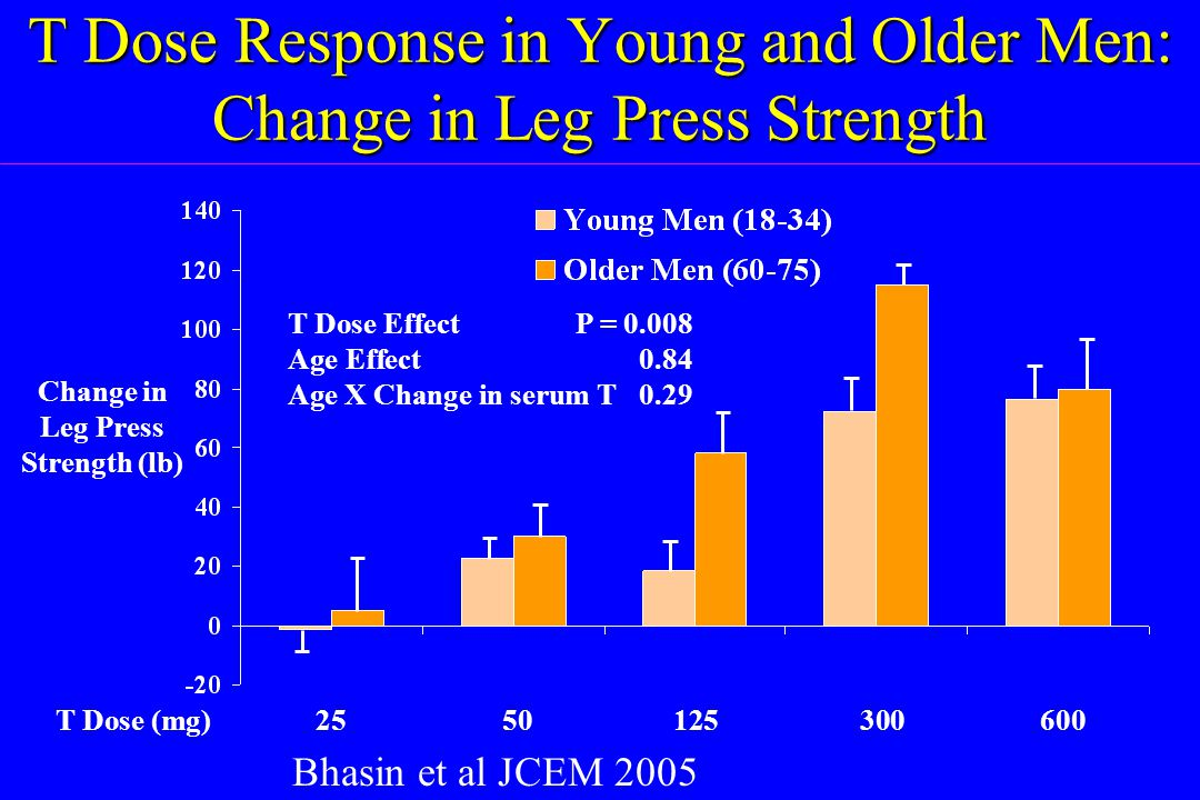 T Dose Response in Young and Older Men: Change in Leg Press Strength T Dose (mg)2550125300600 Change in Leg Press Strength (lb) T Dose Effect P = 0.00