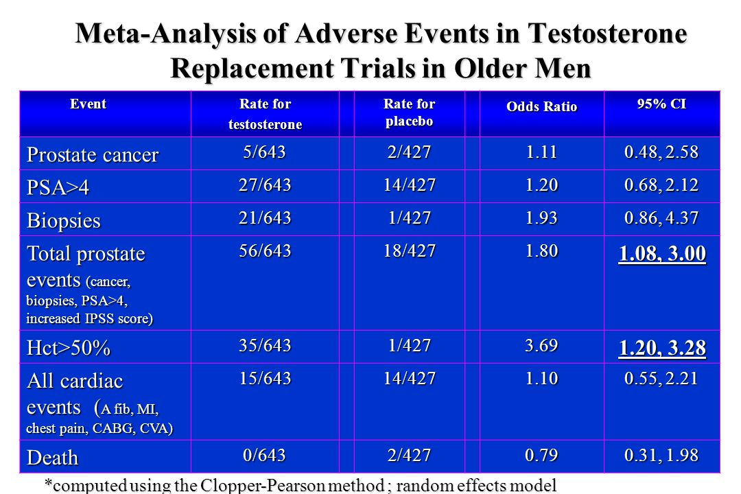 Meta-Analysis of Adverse Events in Testosterone Replacement Trials in Older Men Event Event Rate for testosterone Rate for placebo Odds Ratio 95% CI P