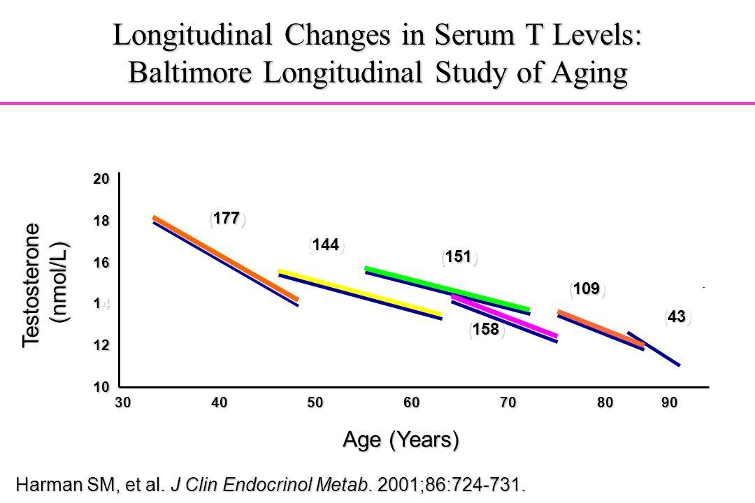 Longitudinal Changes in Serum T Levels: Baltimore Longitudinal Study of Aging Testosterone (nmol/L) Age (Years) 10 12 14141414 16 18 20 30405060708090