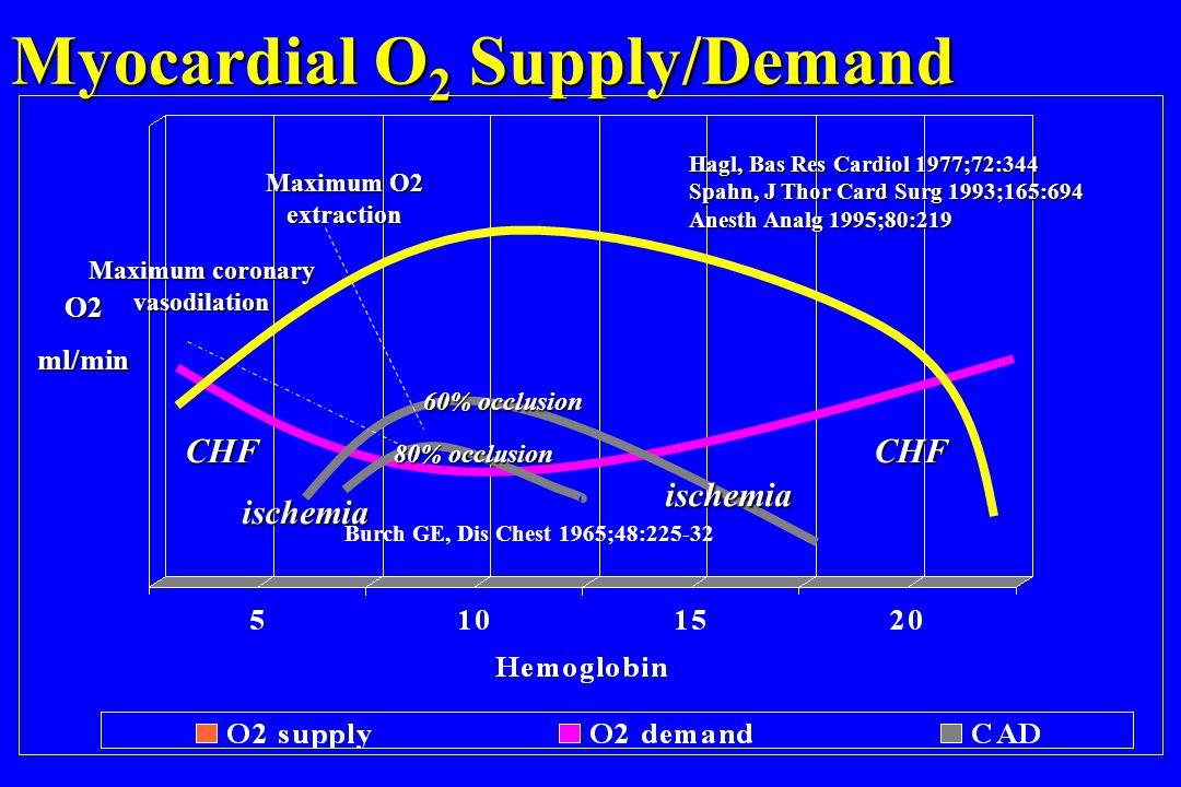 Myocardial O 2 Supply/Demand CHF O2ml/min ischemia ischemia CHF Maximum O2 extraction Maximum coronary vasodilation 60% occlusion 80% occlusion Hagl,