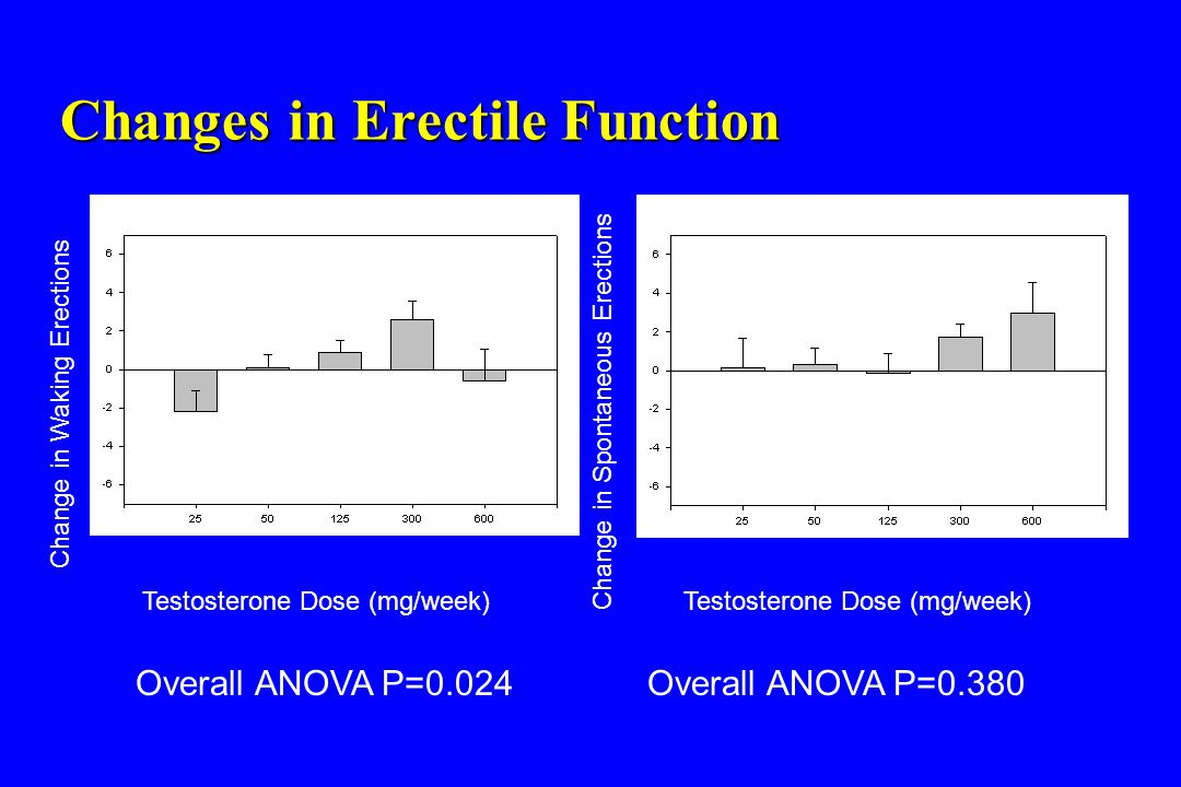 Changes in Erectile Function Overall ANOVA P=0.024Overall ANOVA P=0.380 Change in Waking Erections Change in Spontaneous Erections Testosterone Dose (