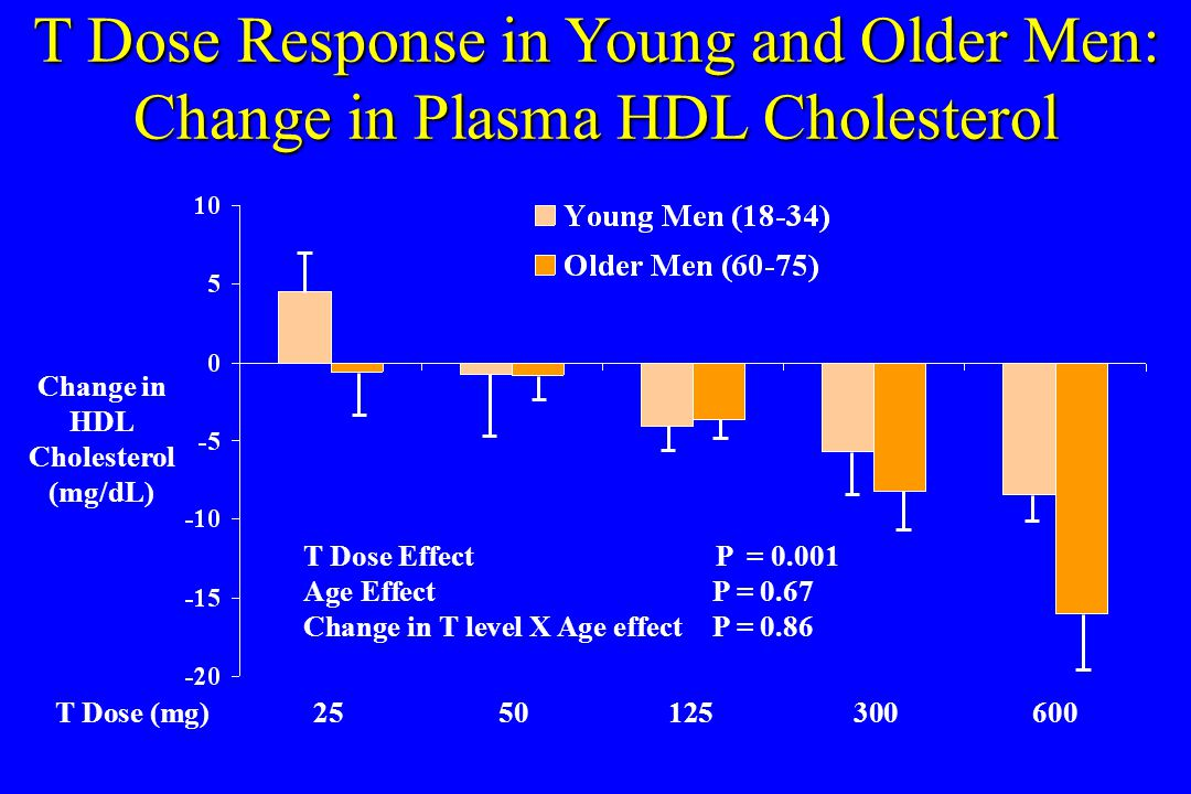 T Dose Response in Young and Older Men: Change in Plasma HDL Cholesterol T Dose (mg)2550125300600 Change in HDL Cholesterol (mg/dL) T Dose Effect P =