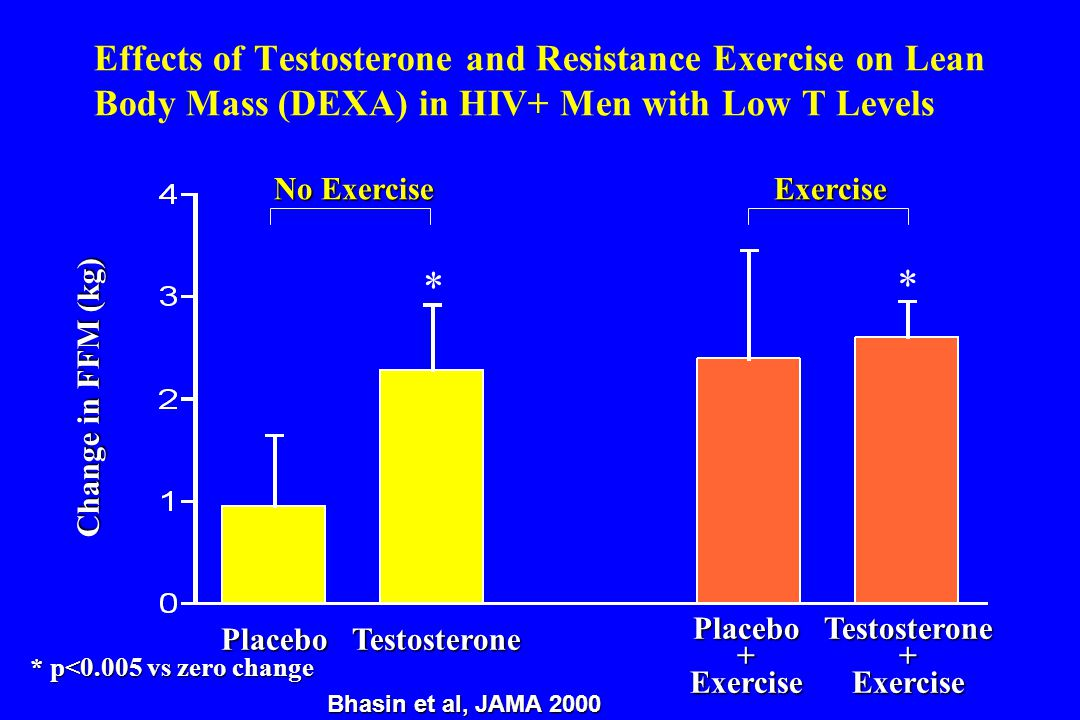 Effects of Testosterone and Resistance Exercise on Lean Body Mass (DEXA) in HIV+ Men with Low T Levels No Exercise Exercise PlaceboTestosteronePlacebo