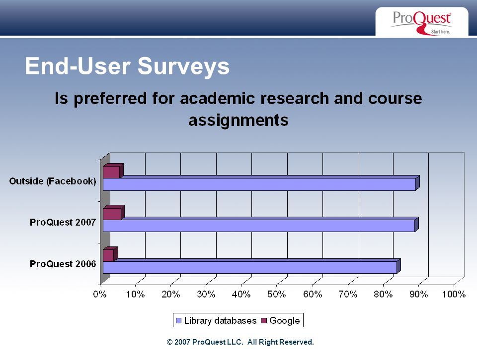 Proprietary and Confidential ProQuest Information & Learning End-User Surveys © 2007 ProQuest LLC.