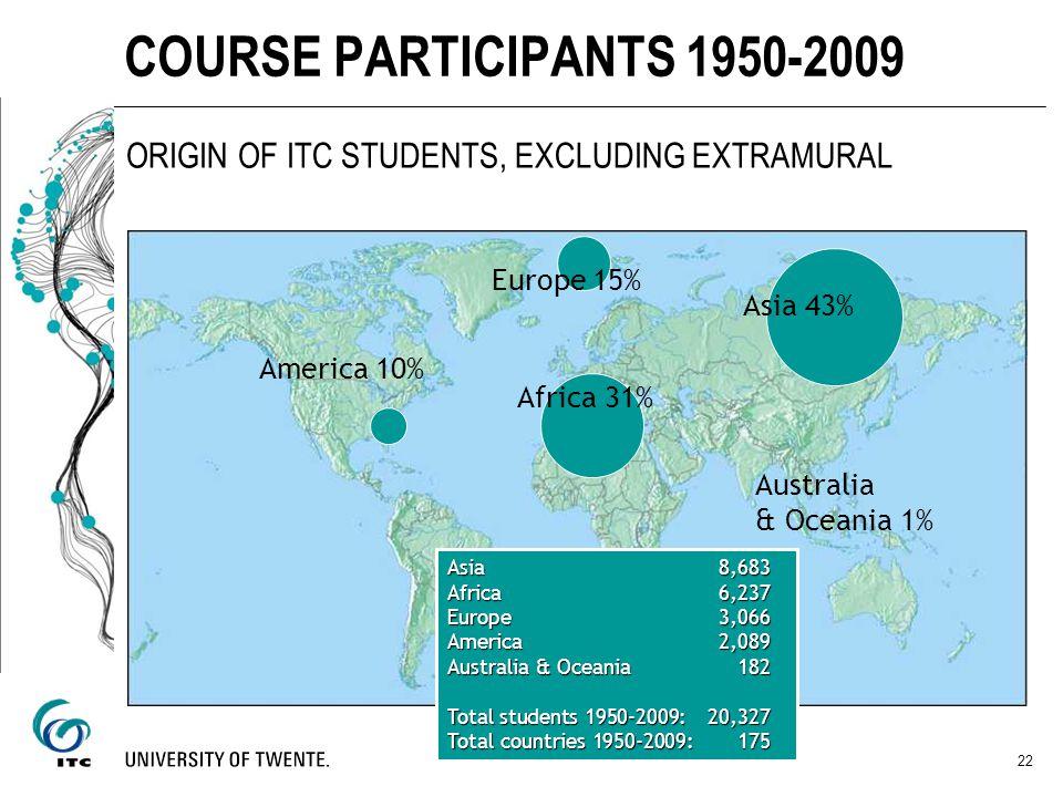COURSE PARTICIPANTS 1950-2009 ORIGIN OF ITC STUDENTS, EXCLUDING EXTRAMURAL 22 America 10% Europe 15% Asia 43% Australia & Oceania 1% Asia 8,683 Africa