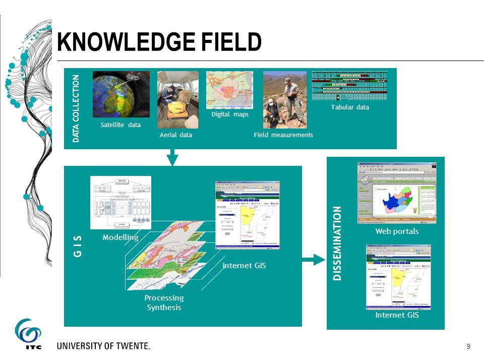 9 KNOWLEDGE FIELD DATA & INFORMATION DISSEMINATION DATA COLLECTION Tabular data Satellite data Aerial data Digital maps Field measurements Internet GI