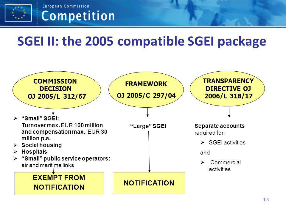 13 SGEI II: the 2005 compatible SGEI package Small SGEI: Turnover max. EUR 100 million and compensation max. EUR 30 million p.a. Social housing Hospit