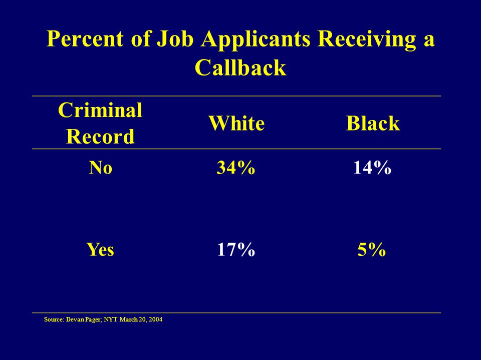 Percent of Job Applicants Receiving a Callback Criminal Record WhiteBlack No34%14% Yes17%5% Source: Devan Pager; NYT March 20, 2004