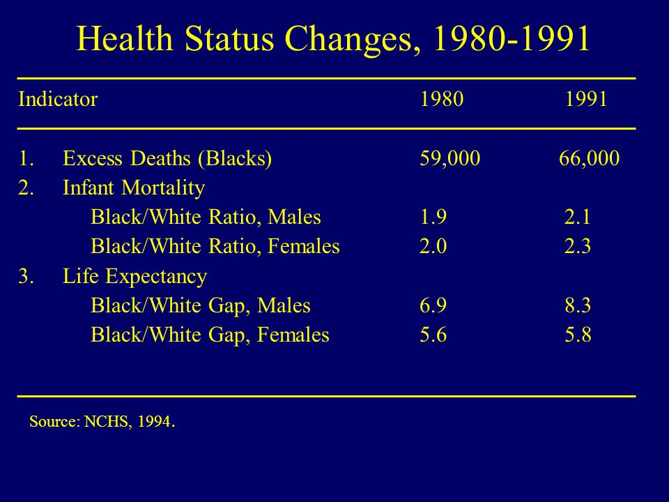 Health Status Changes, 1980-1991 Indicator1980 1991 1.Excess Deaths (Blacks) 59,000 66,000 2.Infant Mortality Black/White Ratio, Males 1.9 2.1 Black/W
