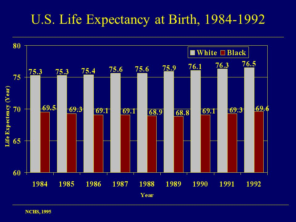 U.S. Life Expectancy at Birth, 1984-1992 NCHS, 1995