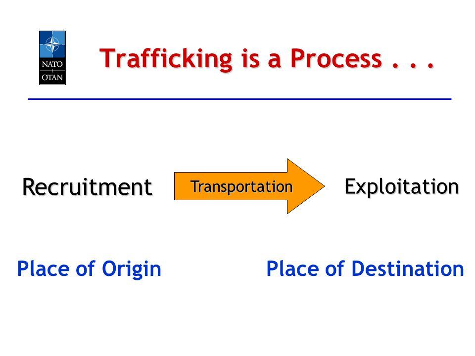 Trafficking is a Process... Place of DestinationPlace of Origin ExploitationRecruitmentTransportation