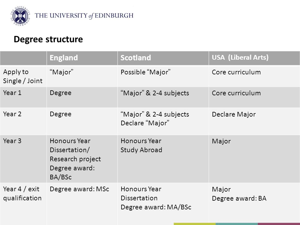 Degree structure EnglandScotland USA (Liberal Arts) Apply to Single / Joint MajorPossible MajorCore curriculum Year 1DegreeMajor & 2-4 subjectsCore curriculum Year 2DegreeMajor & 2-4 subjects Declare Major Year 3Honours Year Dissertation/ Research project Degree award: BA/BSc Honours Year Study Abroad Major Year 4 / exit qualification Degree award: MScHonours Year Dissertation Degree award: MA/BSc Major Degree award: BA