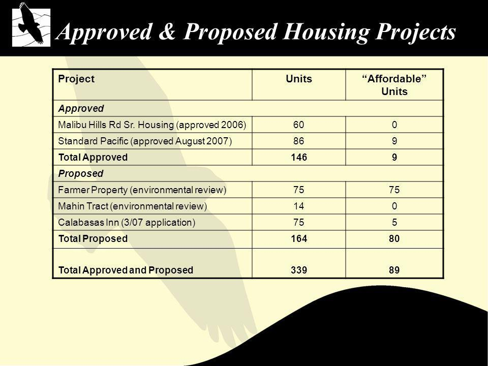 Approved & Proposed Housing Projects ProjectUnitsAffordable Units Approved Malibu Hills Rd Sr.