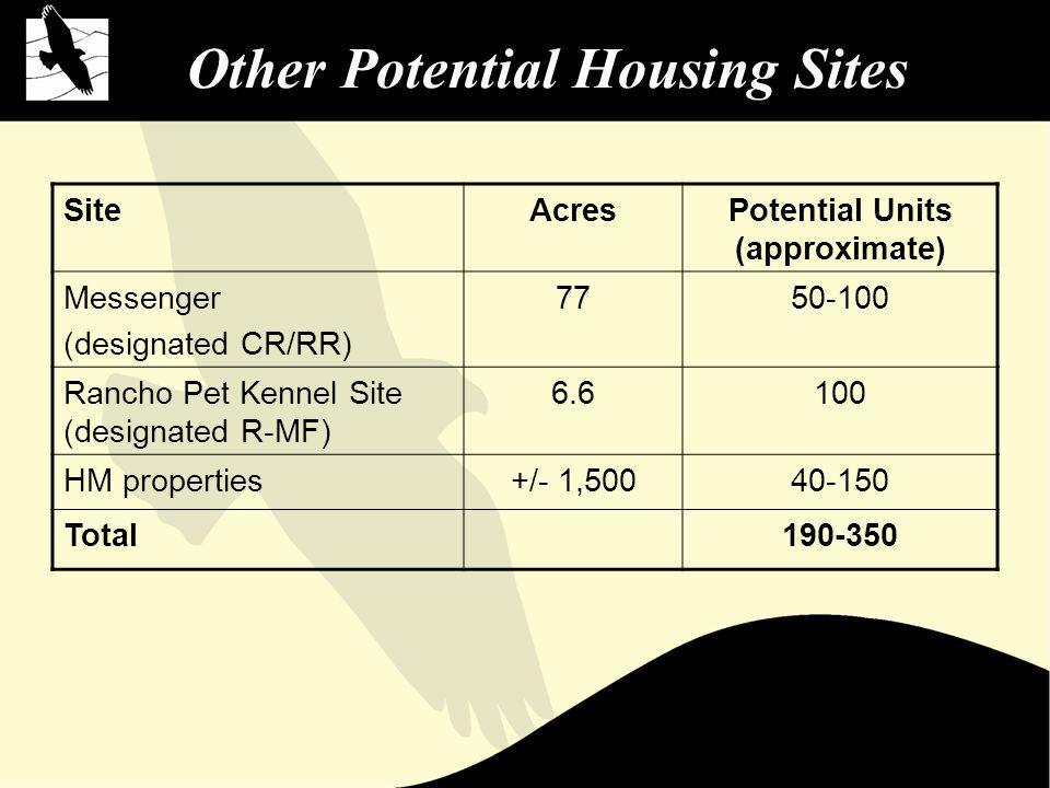 Other Potential Housing Sites SiteAcresPotential Units (approximate) Messenger (designated CR/RR) 7750-100 Rancho Pet Kennel Site (designated R-MF) 6.6100 HM properties+/- 1,50040-150 Total190-350