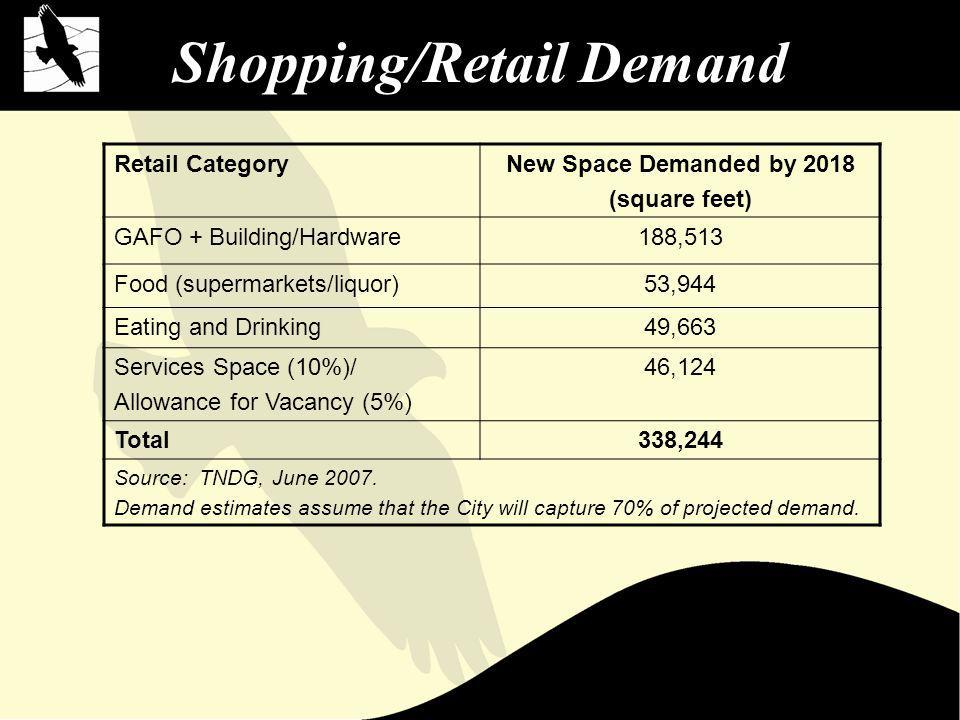 Shopping/Retail Demand Retail CategoryNew Space Demanded by 2018 (square feet) GAFO + Building/Hardware188,513 Food (supermarkets/liquor)53,944 Eating and Drinking49,663 Services Space (10%)/ Allowance for Vacancy (5%) 46,124 Total338,244 Source: TNDG, June 2007.